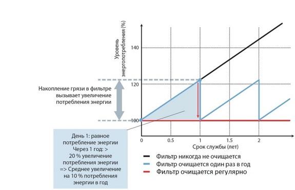 Таблица энергоэффективности кондиционеров в зависимости от чистоты фильтров
